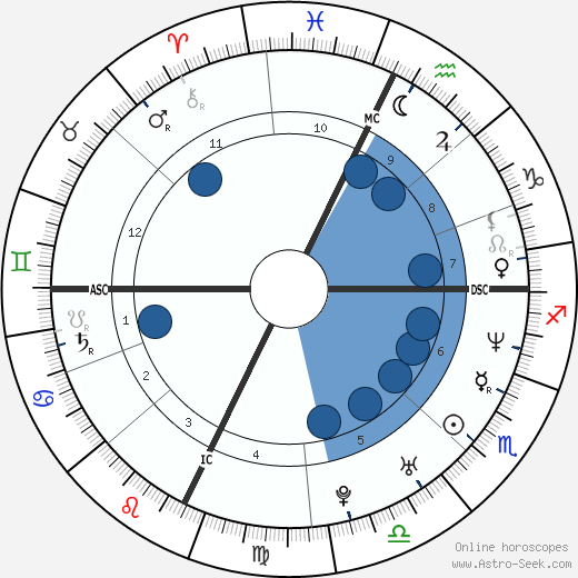 Brian Clayton wikipedia, horoscope, astrology, instagram