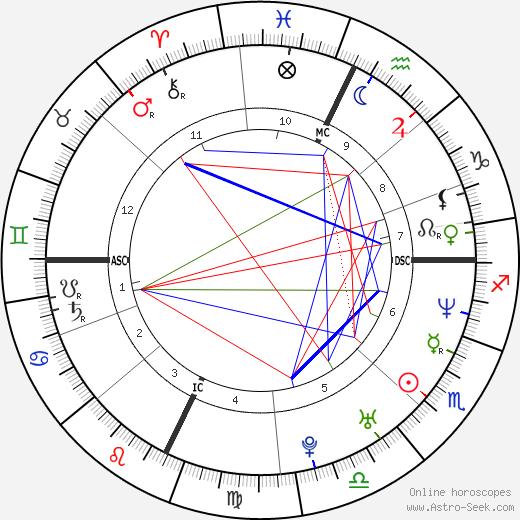 Brian Clayton день рождения гороскоп, Brian Clayton Натальная карта онлайн