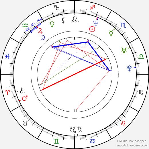 Chang Jung Lim birth chart, Chang Jung Lim astro natal horoscope, astrology