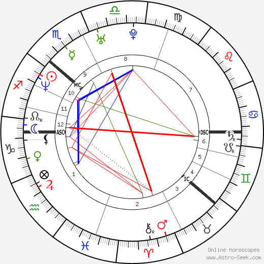 Danny Saphire birth chart, Danny Saphire astro natal horoscope, astrology
