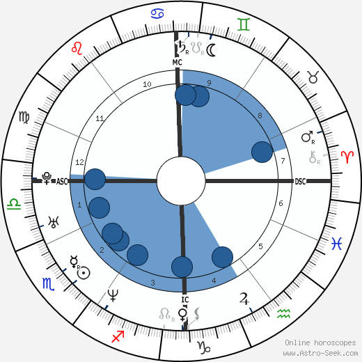 David Auradou horoscope, astrology, sign, zodiac, date of birth, instagram