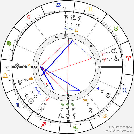 David Auradou birth chart, biography, wikipedia 2018, 2019