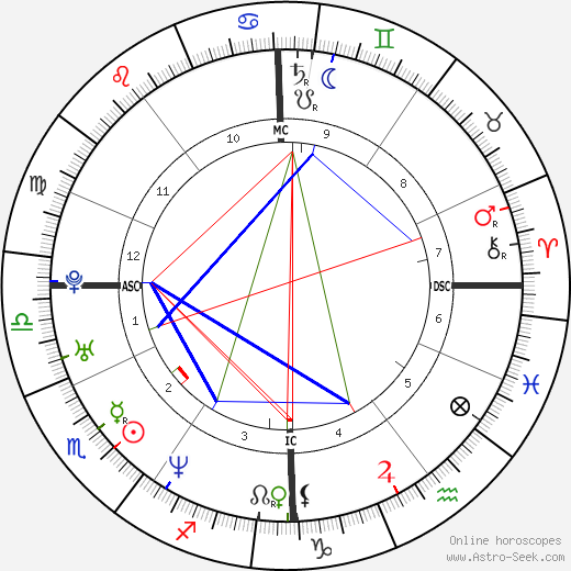 David Auradou astro natal birth chart, David Auradou horoscope, astrology