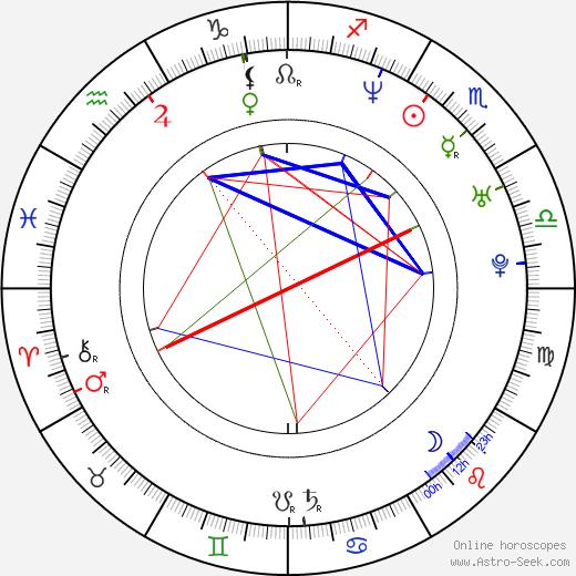 Denis Côté birth chart, Denis Côté astro natal horoscope, astrology