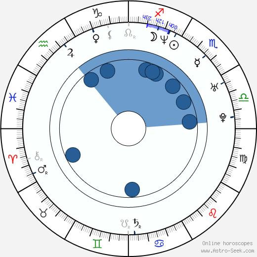 Eddie Steeples wikipedia, horoscope, astrology, instagram