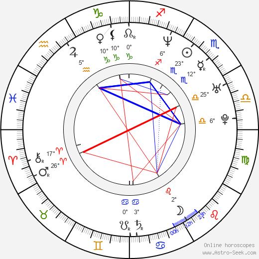 Eileen Abad birth chart, biography, wikipedia 2020, 2021