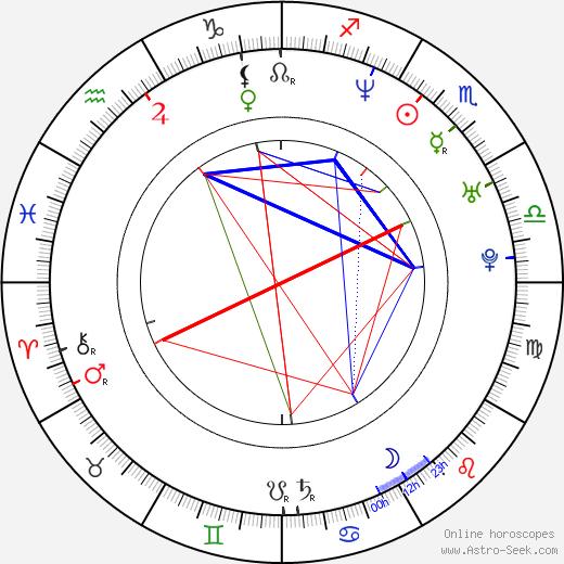 Eileen Abad birth chart, Eileen Abad astro natal horoscope, astrology