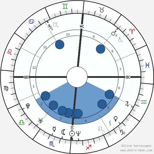 Enrico Cifiello wikipedia, horoscope, astrology, instagram