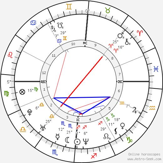Enrico Cifiello birth chart, biography, wikipedia 2019, 2020