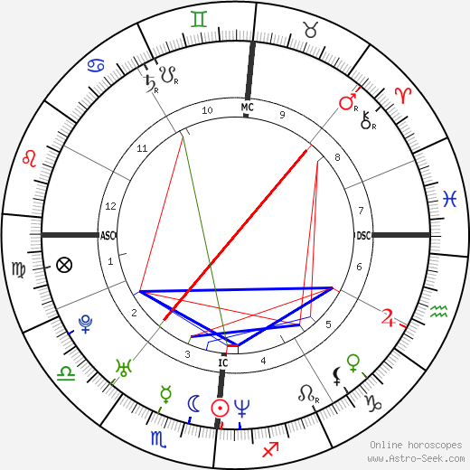 Enrico Cifiello astro natal birth chart, Enrico Cifiello horoscope, astrology