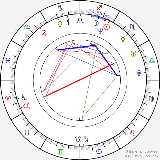 Erick Strickland birth chart, Erick Strickland astro natal horoscope, astrology