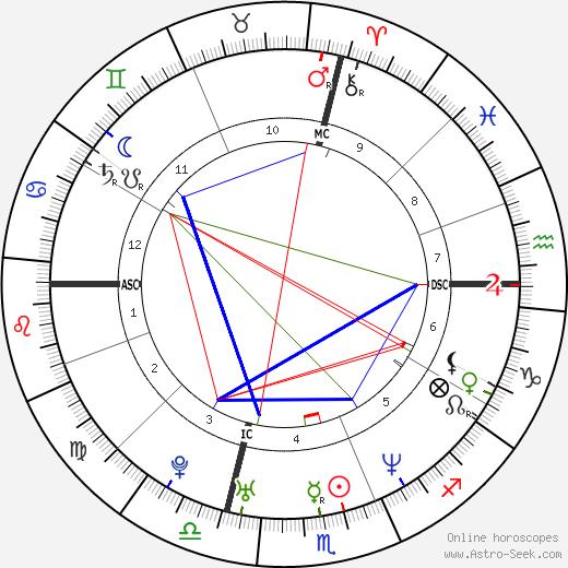 Ethan Zohn tema natale, oroscopo, Ethan Zohn oroscopi gratuiti, astrologia