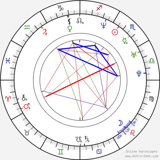 Eva Elsnerová birth chart, Eva Elsnerová astro natal horoscope, astrology