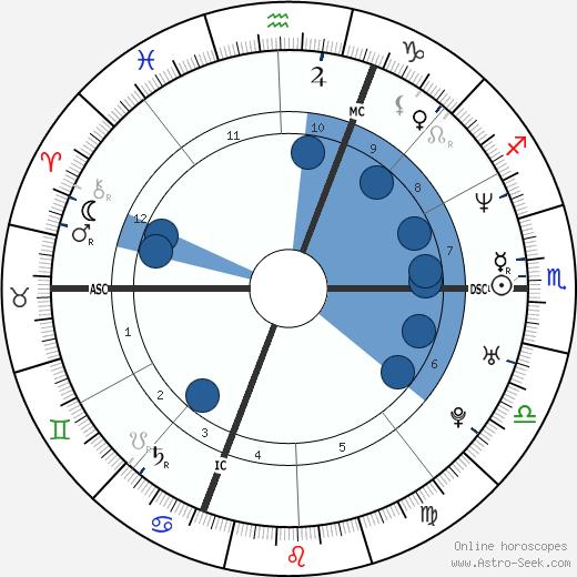 Florence Foresti wikipedia, horoscope, astrology, instagram