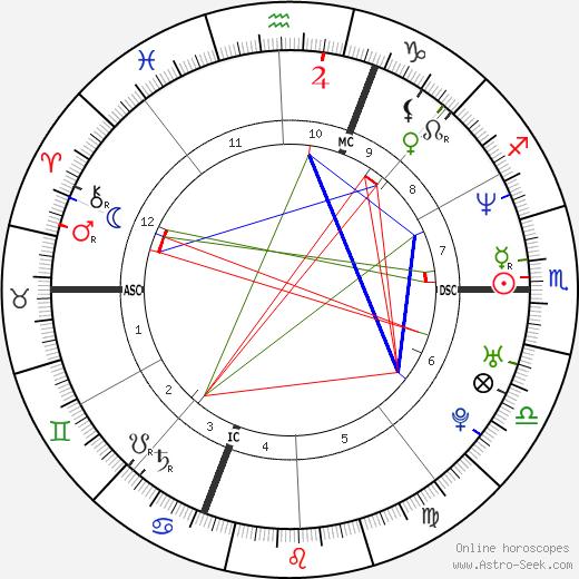 Florence Foresti tema natale, oroscopo, Florence Foresti oroscopi gratuiti, astrologia