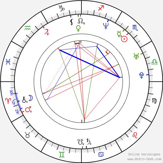 František Kaberle astro natal birth chart, František Kaberle horoscope, astrology