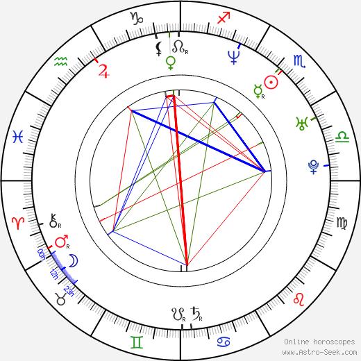 Gabrielle Miller astro natal birth chart, Gabrielle Miller horoscope, astrology