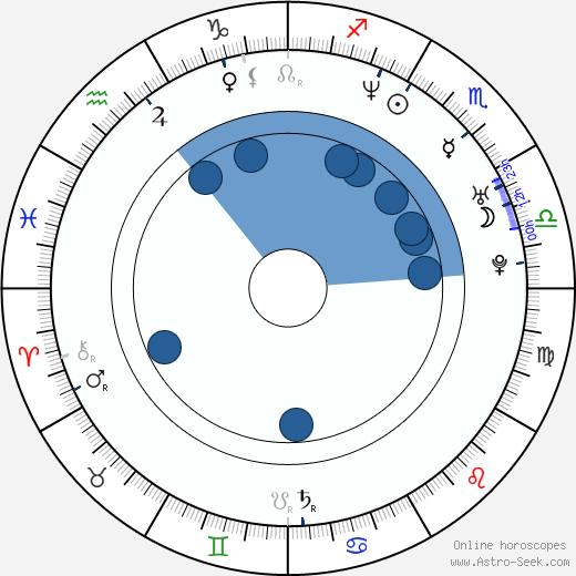 Gina Tuttle wikipedia, horoscope, astrology, instagram