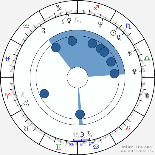 Greg Chwerchak wikipedia, horoscope, astrology, instagram
