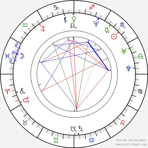 James Collins tema natale, oroscopo, James Collins oroscopi gratuiti, astrologia