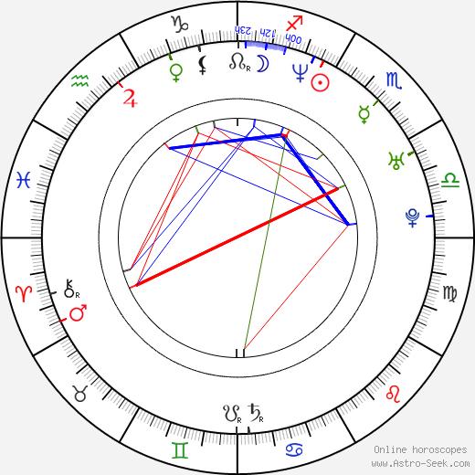 Jan Lundell tema natale, oroscopo, Jan Lundell oroscopi gratuiti, astrologia