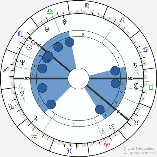 Janina Frostell wikipedia, horoscope, astrology, instagram