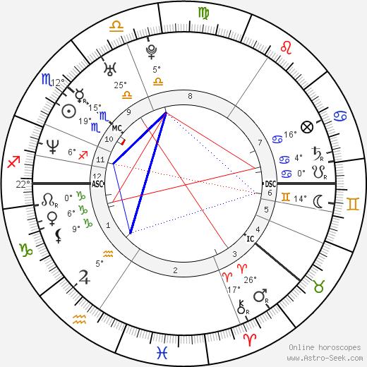Janina Frostell birth chart, biography, wikipedia 2019, 2020
