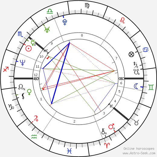 Janina Frostell astro natal birth chart, Janina Frostell horoscope, astrology