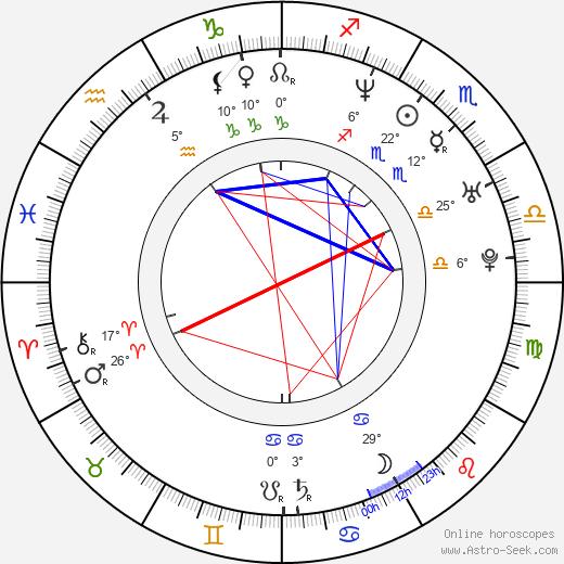 Jason Dunn birth chart, biography, wikipedia 2019, 2020