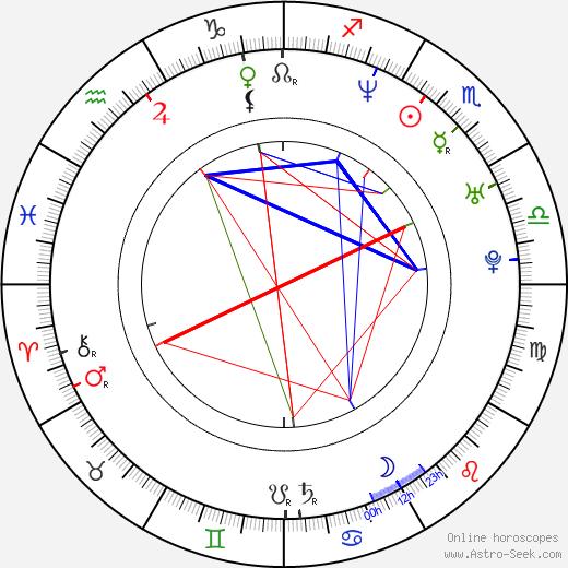 Jason Dunn birth chart, Jason Dunn astro natal horoscope, astrology
