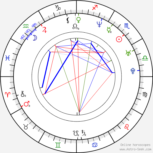 Jason Smith birth chart, Jason Smith astro natal horoscope, astrology