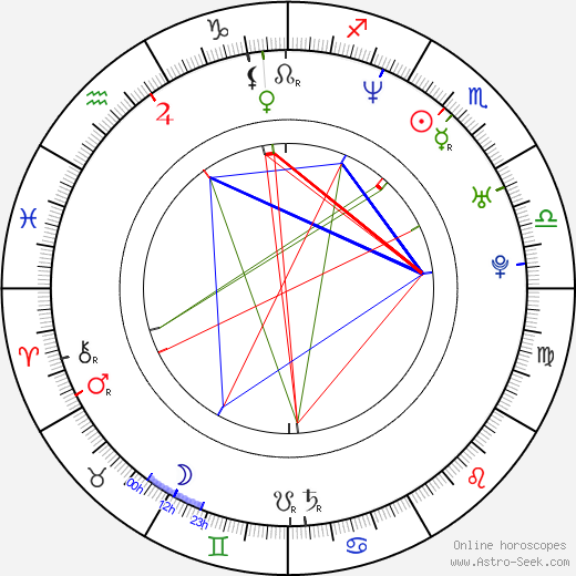Jason White birth chart, Jason White astro natal horoscope, astrology