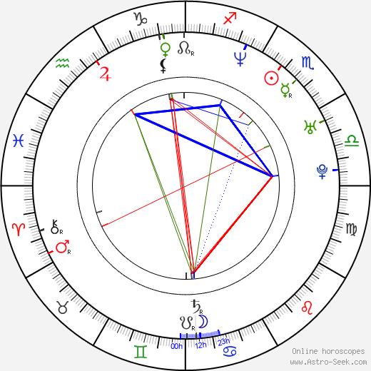 Jordan Bridges tema natale, oroscopo, Jordan Bridges oroscopi gratuiti, astrologia