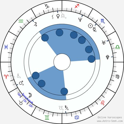 Klára Tompa wikipedia, horoscope, astrology, instagram