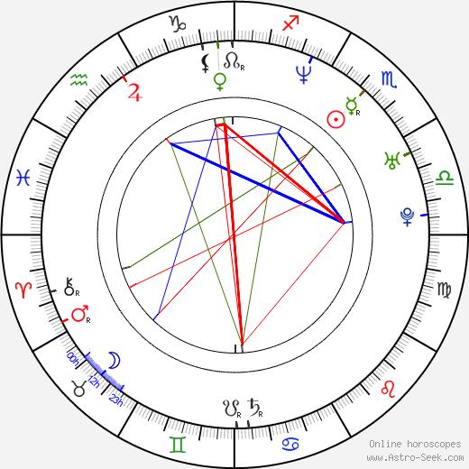 Klára Tompa astro natal birth chart, Klára Tompa horoscope, astrology