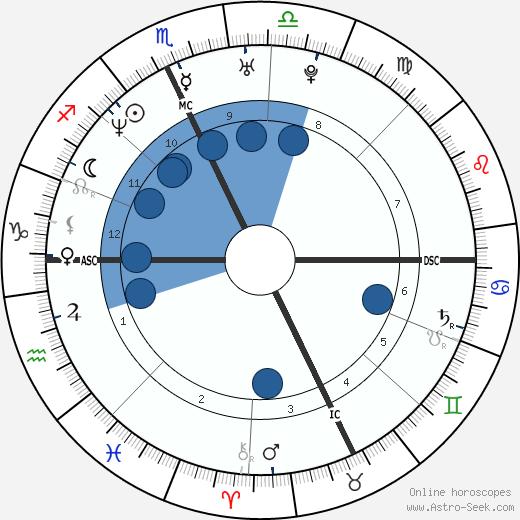 Kristin Bauer wikipedia, horoscope, astrology, instagram