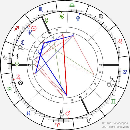 Kristin Bauer tema natale, oroscopo, Kristin Bauer oroscopi gratuiti, astrologia