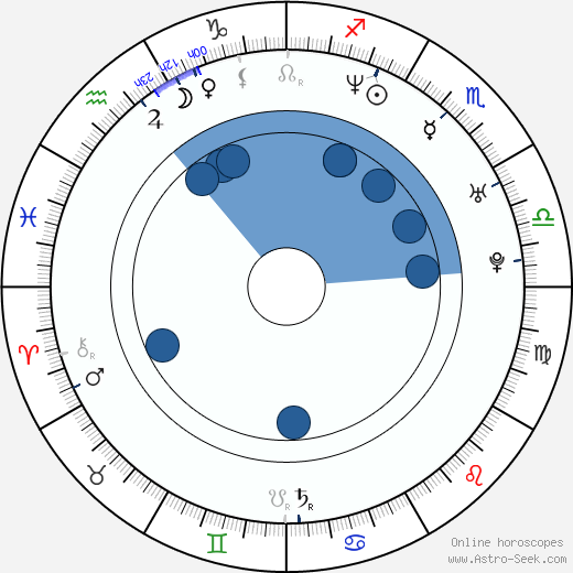 Kyrre Hellum wikipedia, horoscope, astrology, instagram