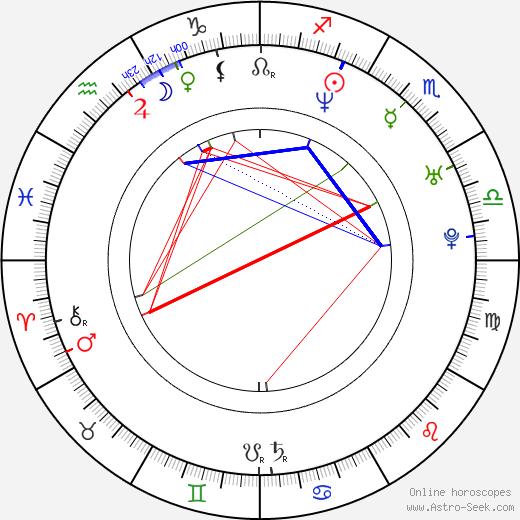 Kyrre Hellum birth chart, Kyrre Hellum astro natal horoscope, astrology