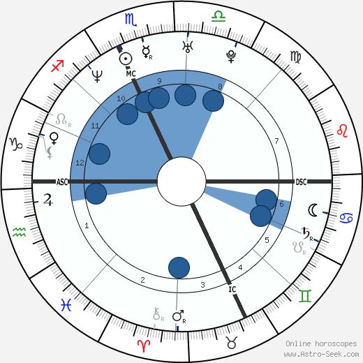 Leyre Berrocal wikipedia, horoscope, astrology, instagram