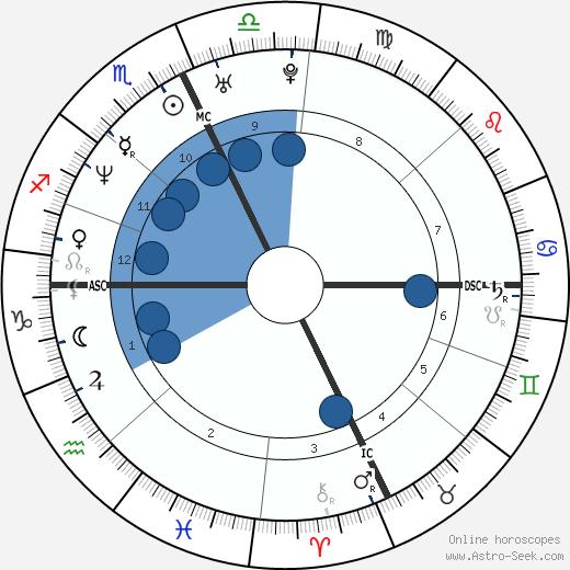 Linda Dorcena Forry wikipedia, horoscope, astrology, instagram