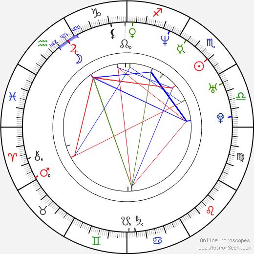 Marisol Nichols astro natal birth chart, Marisol Nichols horoscope, astrology