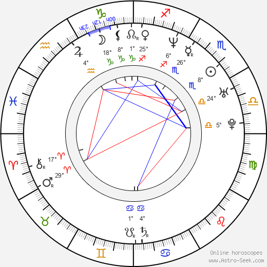 Mariya Poroshina birth chart, biography, wikipedia 2019, 2020