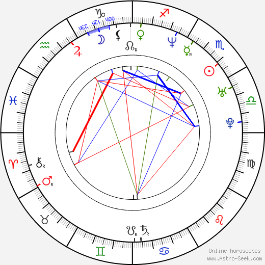 Mariya Poroshina astro natal birth chart, Mariya Poroshina horoscope, astrology