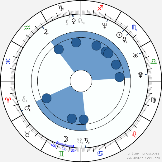 Mayte Garcia wikipedia, horoscope, astrology, instagram
