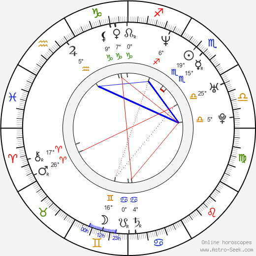 Mayte Garcia birth chart, biography, wikipedia 2020, 2021