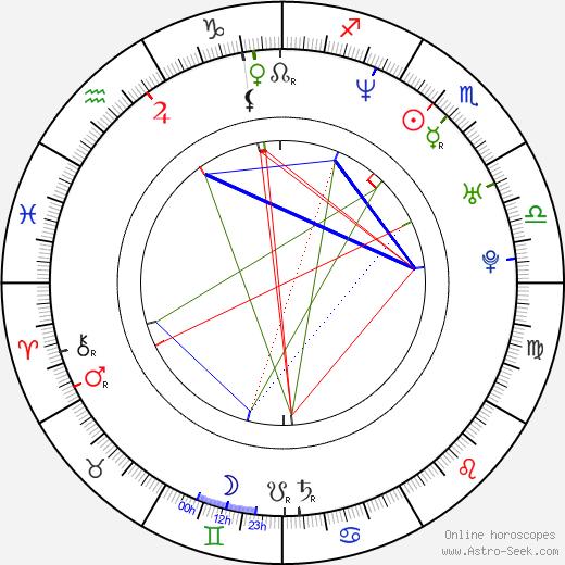 Mayte Garcia birth chart, Mayte Garcia astro natal horoscope, astrology