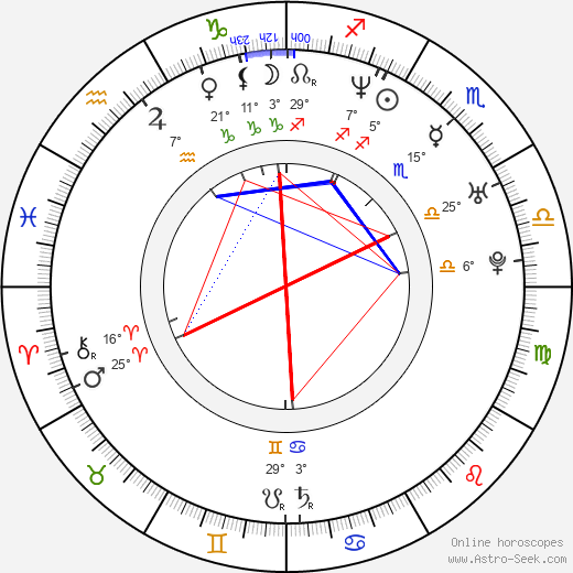 Mojmír Kučera birth chart, biography, wikipedia 2020, 2021