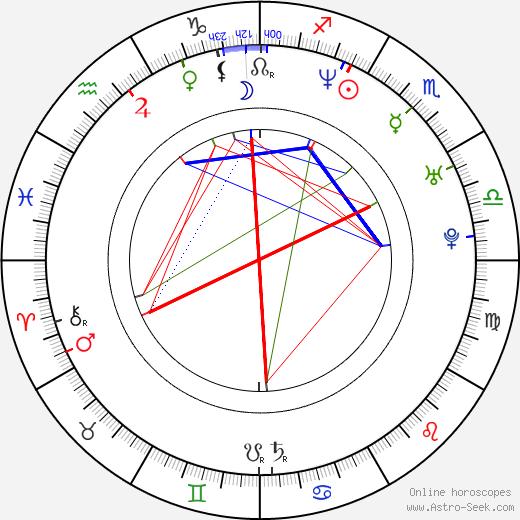 Mojmír Kučera birth chart, Mojmír Kučera astro natal horoscope, astrology