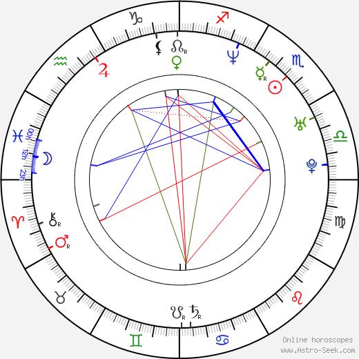 Nell McAndrew birth chart, Nell McAndrew astro natal horoscope, astrology